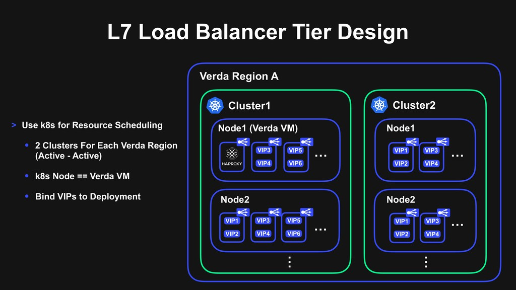 L7 Load Balancer Tier Design VIP2 … VIP1 Node2 ...