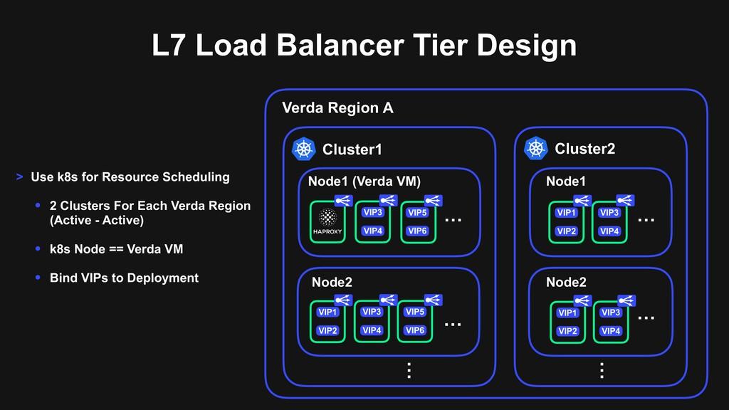 L7 Load Balancer Tier Design Node1 (Verda VM) V...