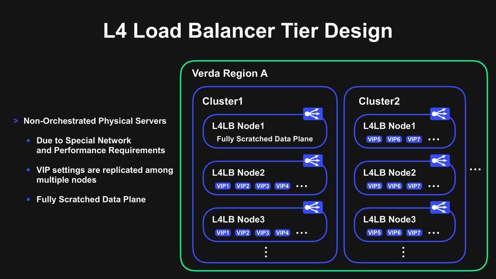 L4 Load Balancer Tier Design L4LB Node1 Cluster...