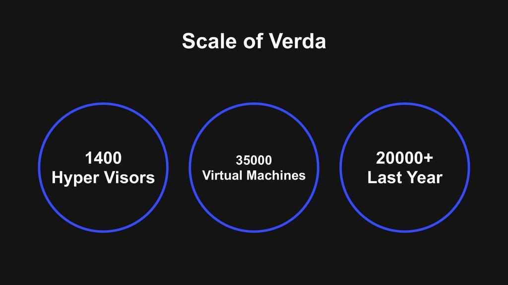 Scale of Verda 1400 Hyper Visors 20000+ Last Ye...