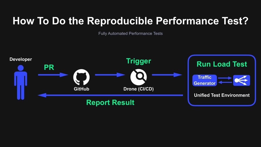 How To Do the Reproducible Performance Test? Fu...