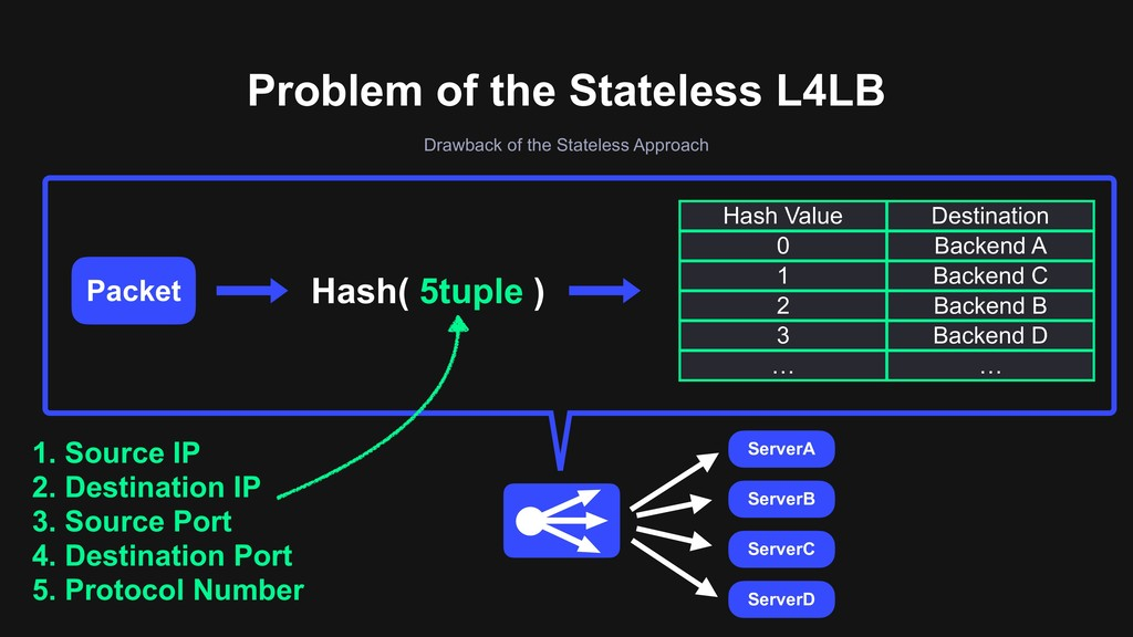 Problem of the Stateless L4LB Drawback of the S...