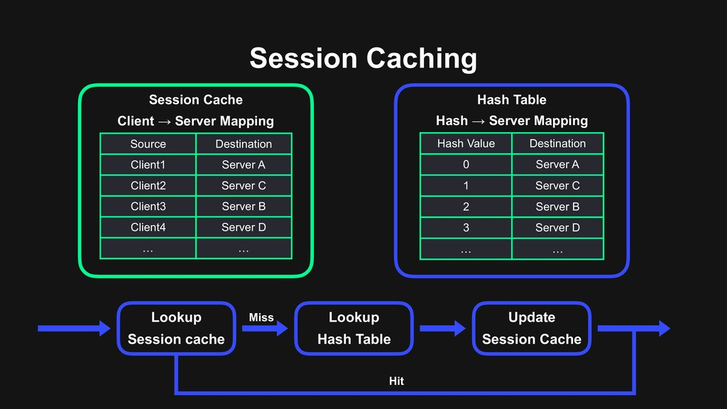 Session Caching Lookup Session cache Lookup Has...