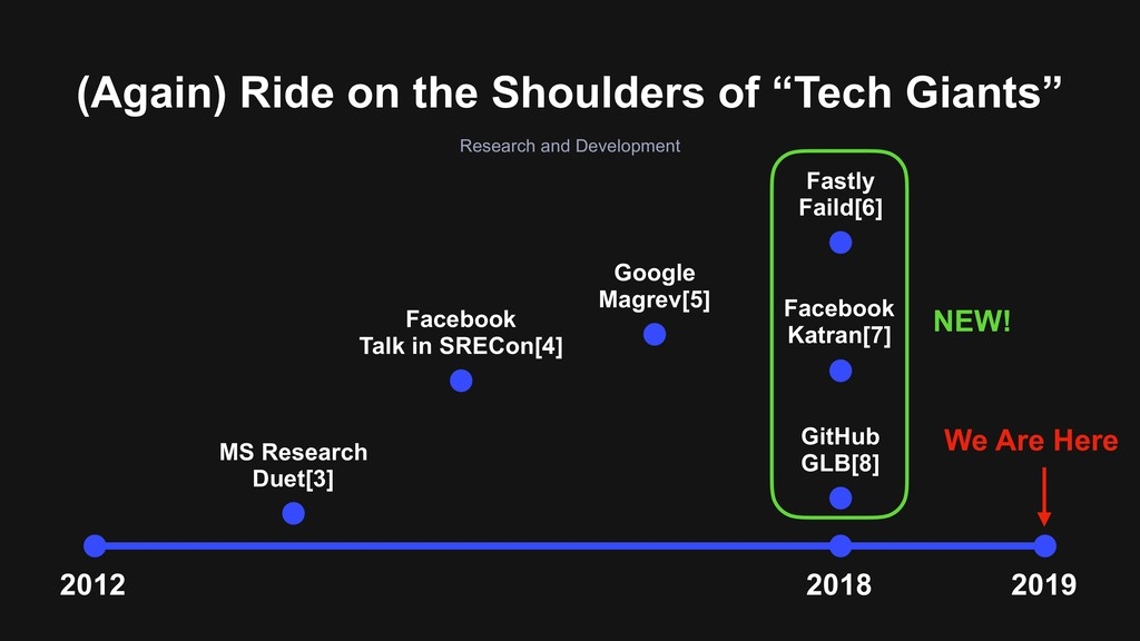 """(Again) Ride on the Shoulders of """"Tech Giants"""" ..."""