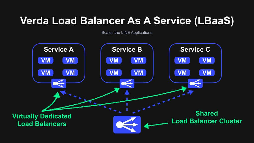 Scales the LINE Applications Verda Load Balance...