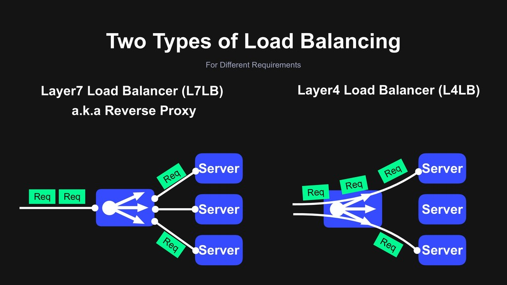 Two Types of Load Balancing For Different Requi...