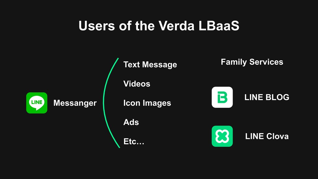 Users of the Verda LBaaS Messanger Family Servi...