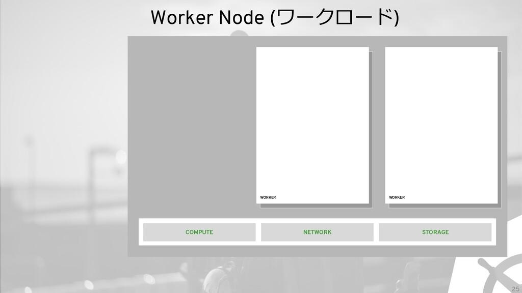 25 Worker Node (ワークロード) WORKER STORAGE NETWORK ...
