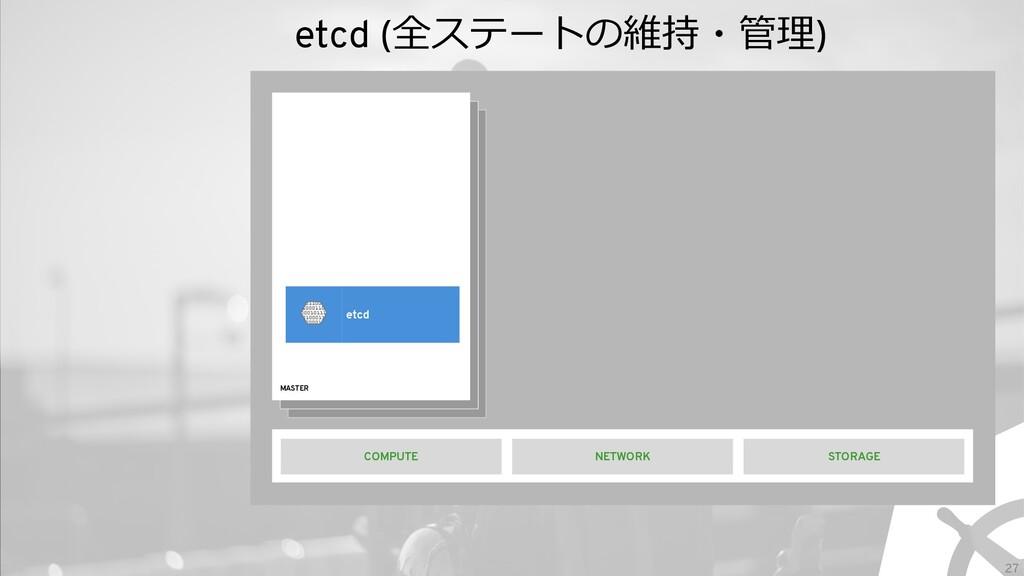 27 etcd (全ステートの維持・管理) MASTER STORAGE etcd NETWO...
