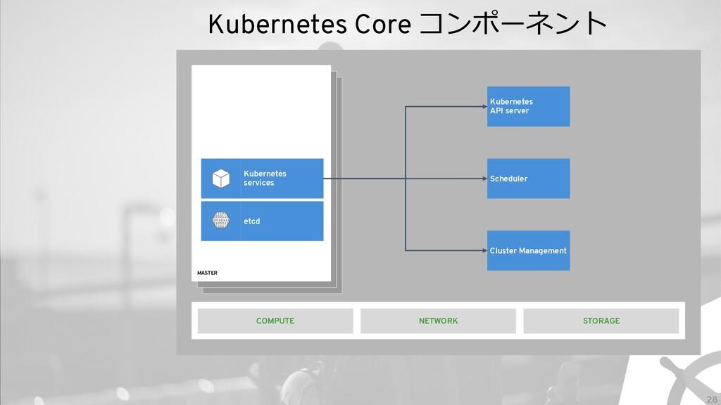 28 Kubernetes Core コンポーネント MASTER STORAGE Kuber...