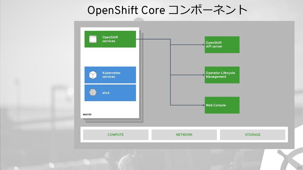 29 OpenShift Core コンポーネント MASTER OpenShift serv...