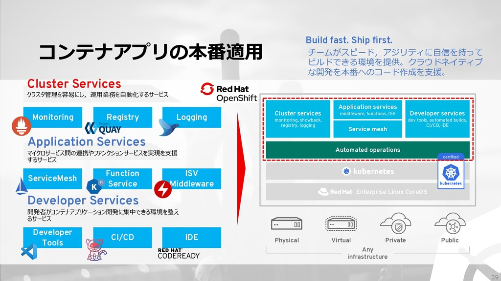 Automated operations Enterprise Linux CoreOS コン...