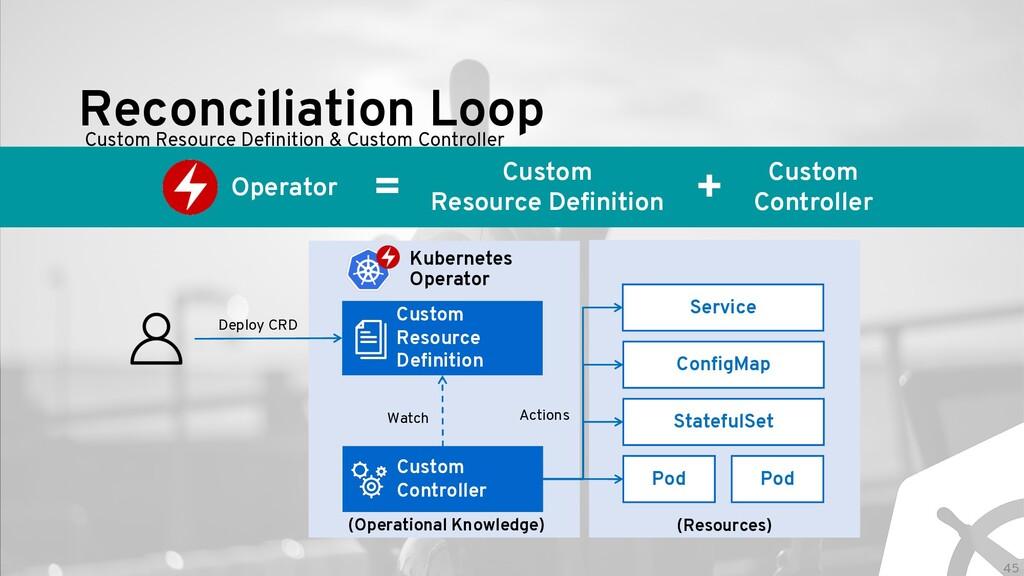 Reconciliation Loop Custom Resource Definition ...
