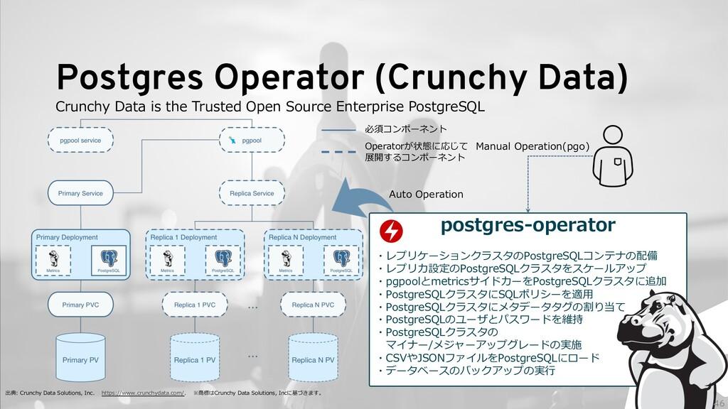 Postgres Operator (Crunchy Data) 出典: Crunchy Da...
