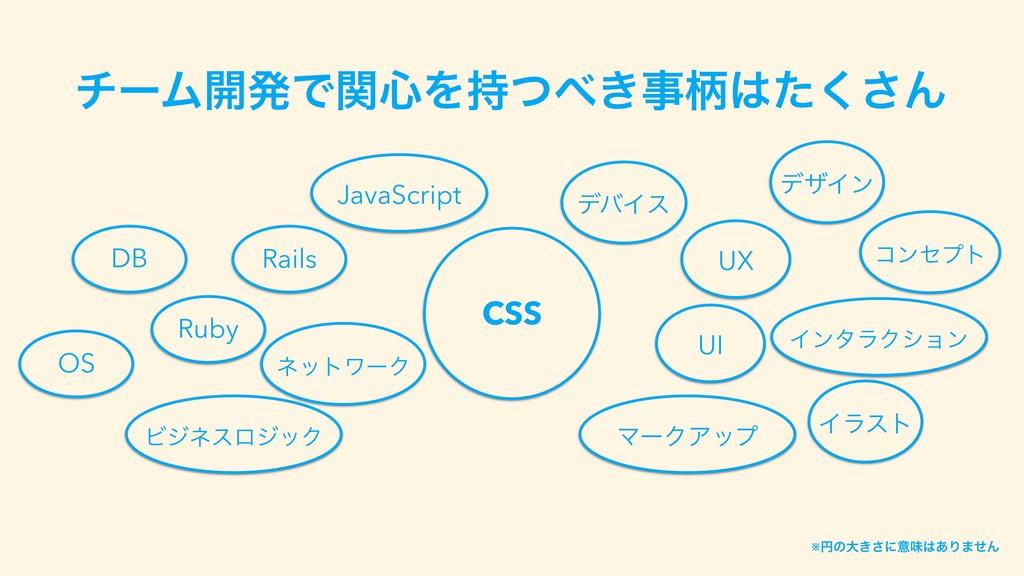 νʔϜ։ൃͰؔ৺Λ͖ͭฑͨ͘͞Μ DB OS Rails Ruby ϏδωεϩδοΫ ...
