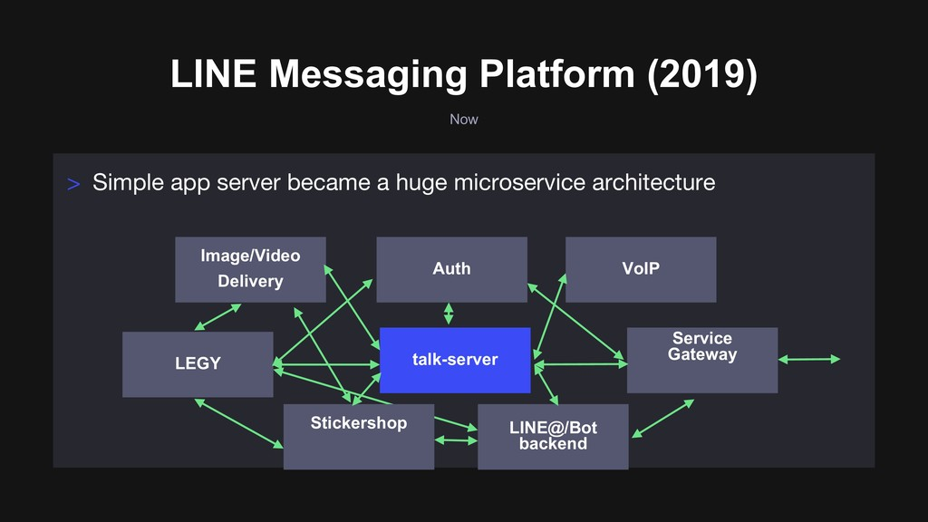 Now LINE Messaging Platform (2019) > Simple app...