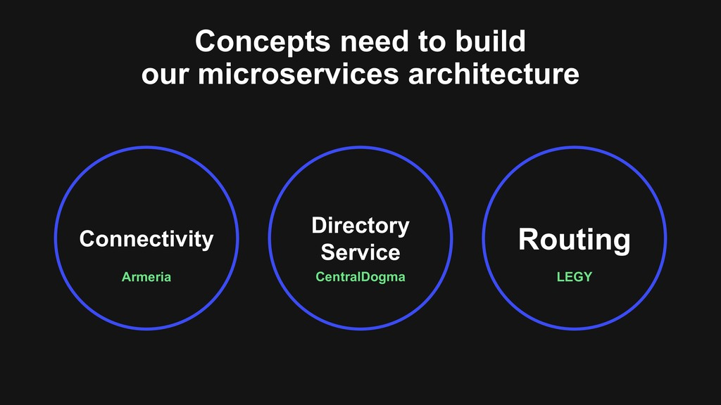 Concepts need to build our microservices archit...