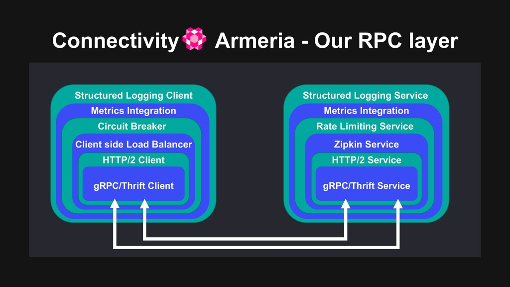 Structured Logging Client Connectivity Armeria ...