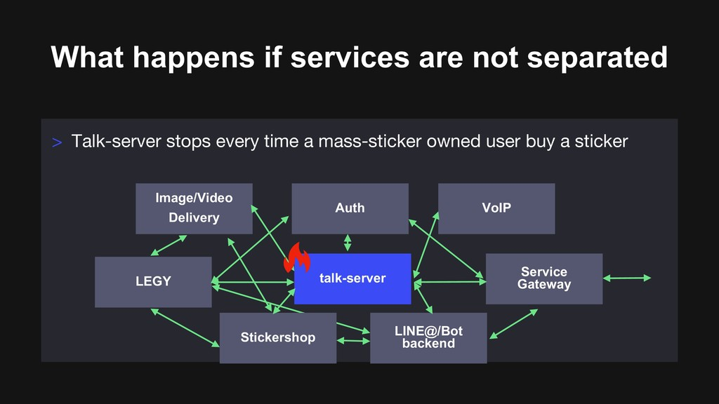 What happens if services are not separated > Ta...
