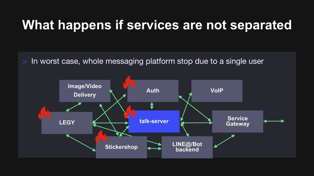 What happens if services are not separated > In...