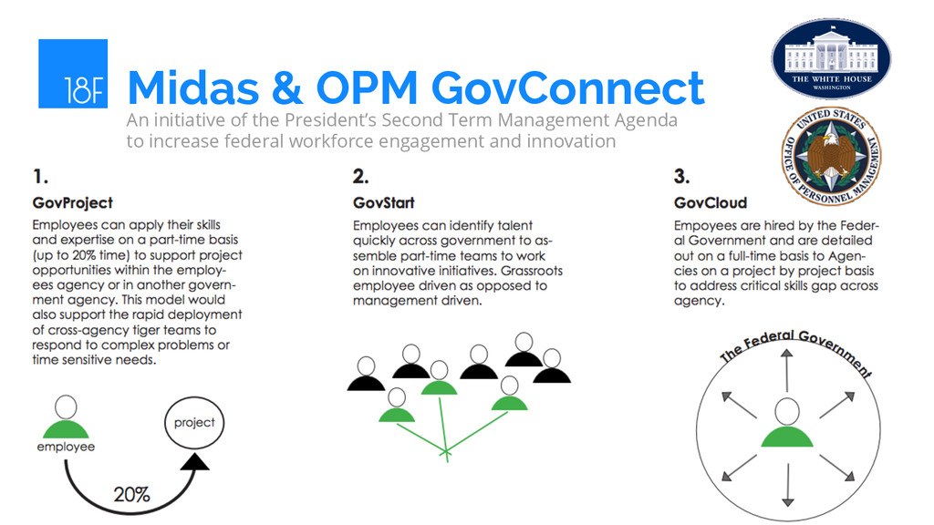 Midas & OPM GovConnect An initiative of the Pre...