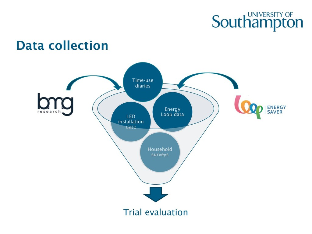 Data collection Trial evaluation Household surv...