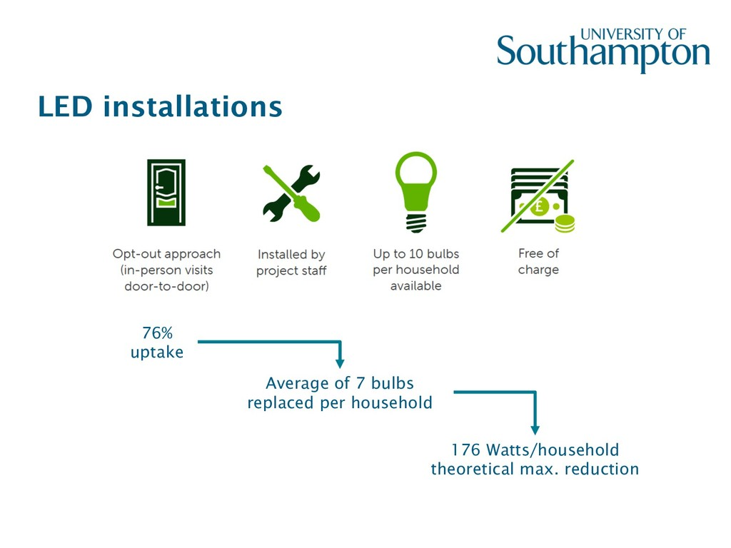 LED installations 76% uptake Average of 7 bulbs...