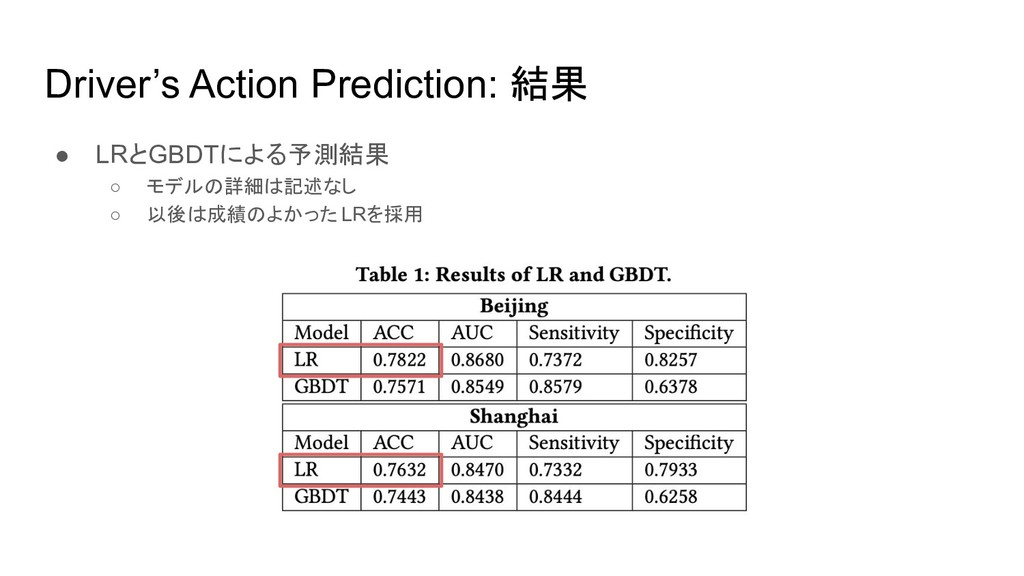 Driver's Action Prediction: 結果 ● LRとGBDTによる予測結果...