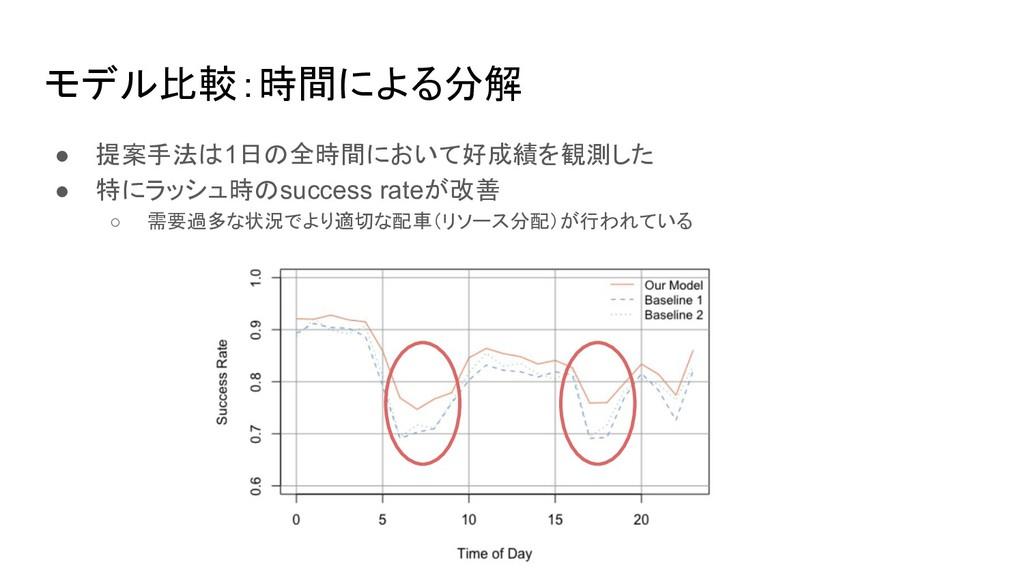 モデル比較:時間による分解 ● 提案手法は1日の全時間において好成績を観測した ● 特にラッシ...
