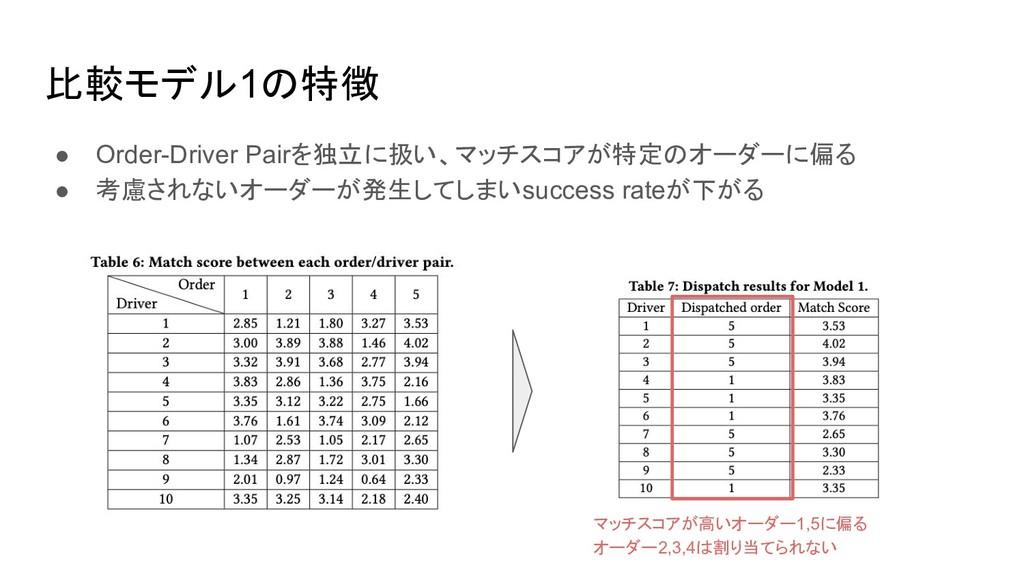 比較モデル1の特徴 ● Order-Driver Pairを独立に扱い、マッチスコアが特定のオ...