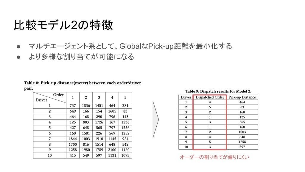 比較モデル2の特徴 ● マルチエージェント系として、GlobalなPick-up距離を最小化す...