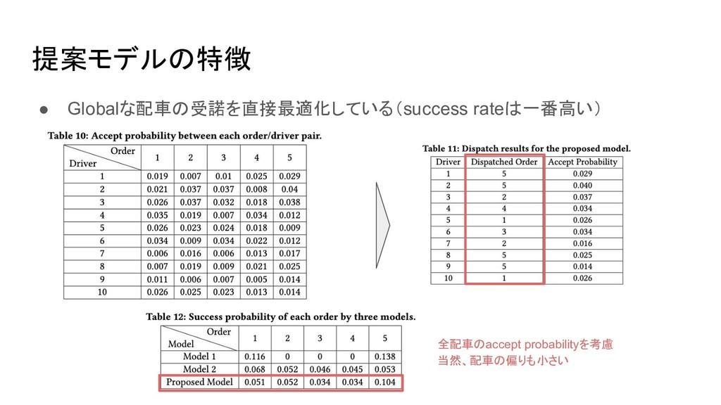 提案モデルの特徴 ● Globalな配車の受諾を直接最適化している(success rateは...