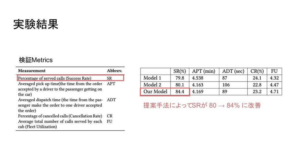 実験結果 検証Metrics 提案手法によってSRが 80 → 84% に改善