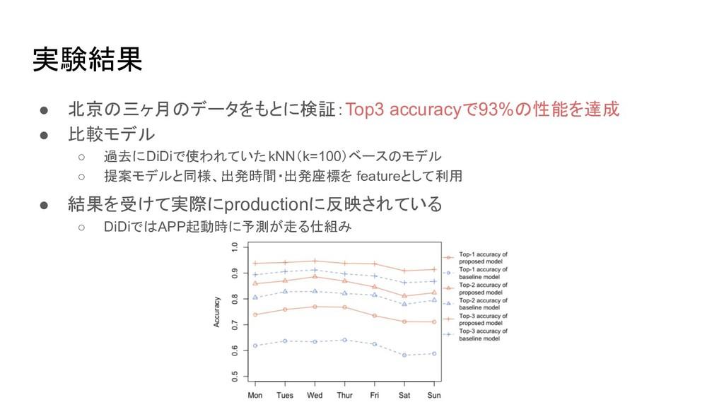 実験結果 ● 北京の三ヶ月のデータをもとに検証:Top3 accuracyで93%の性能を達成...