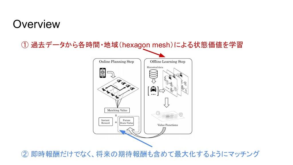 Overview ① 過去データから各時間・地域(hexagon mesh)による状態価値を学...