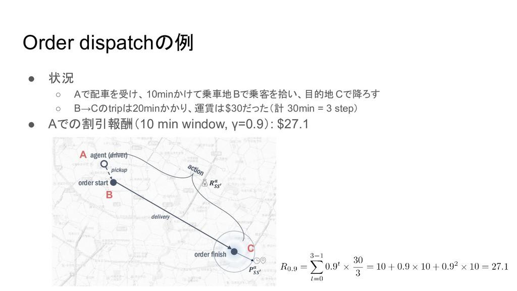 Order dispatchの例 ● 状況 ○ Aで配車を受け、10minかけて乗車地Bで乗客...