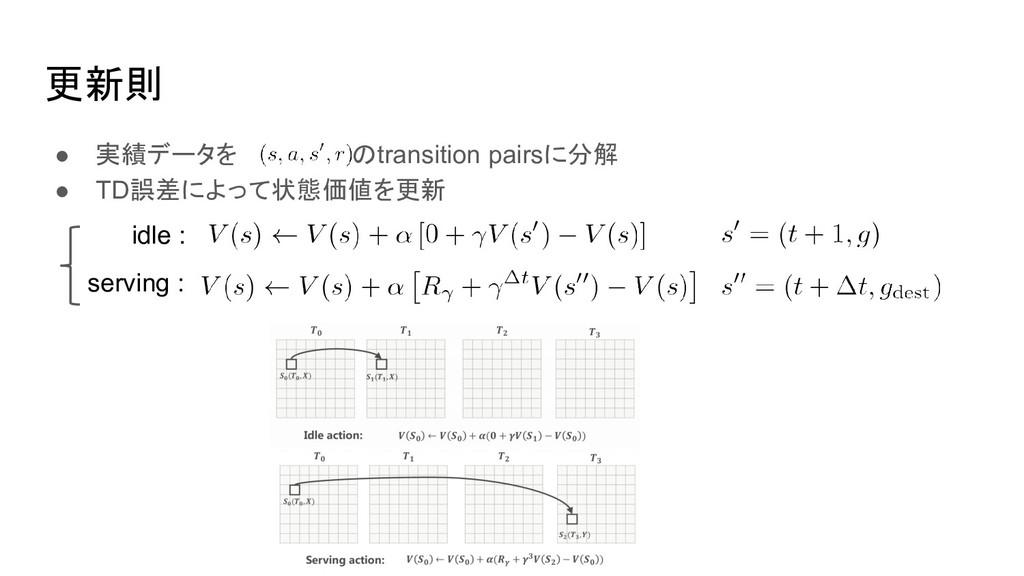 更新則 ● 実績データを のtransition pairsに分解 ● TD誤差によって状態価...