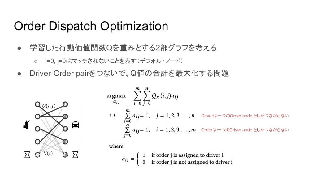 Order Dispatch Optimization ● 学習した行動価値関数Qを重みとする...