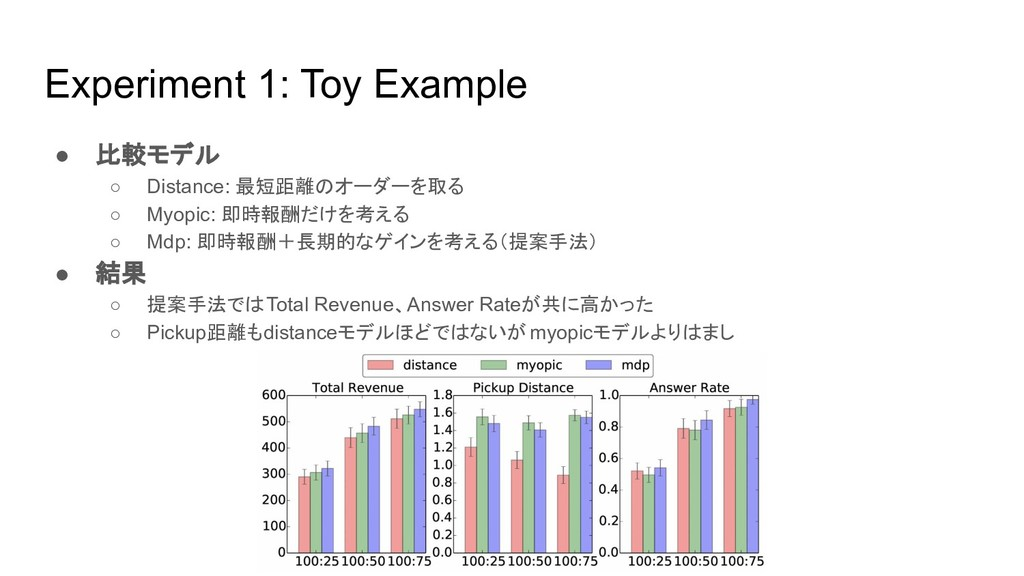 Experiment 1: Toy Example ● 比較モデル ○ Distance: 最...