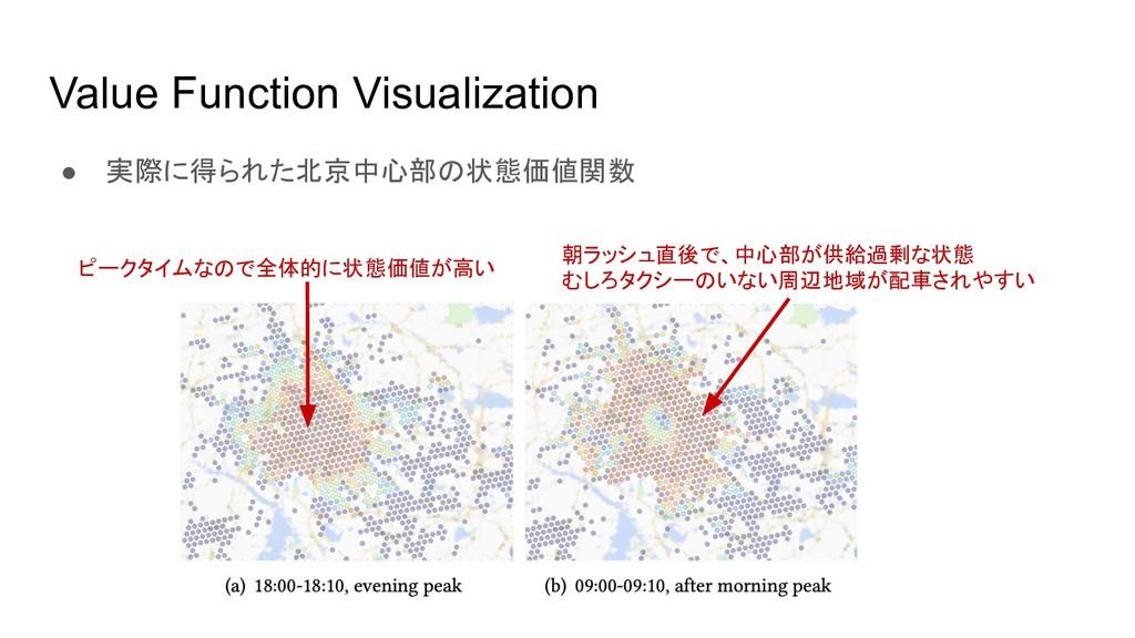 Value Function Visualization ● 実際に得られた北京中心部の状態価...