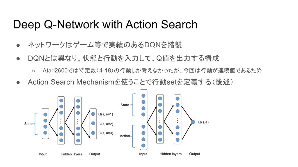 Deep Q-Network with Action Search ● ネットワークはゲーム等...