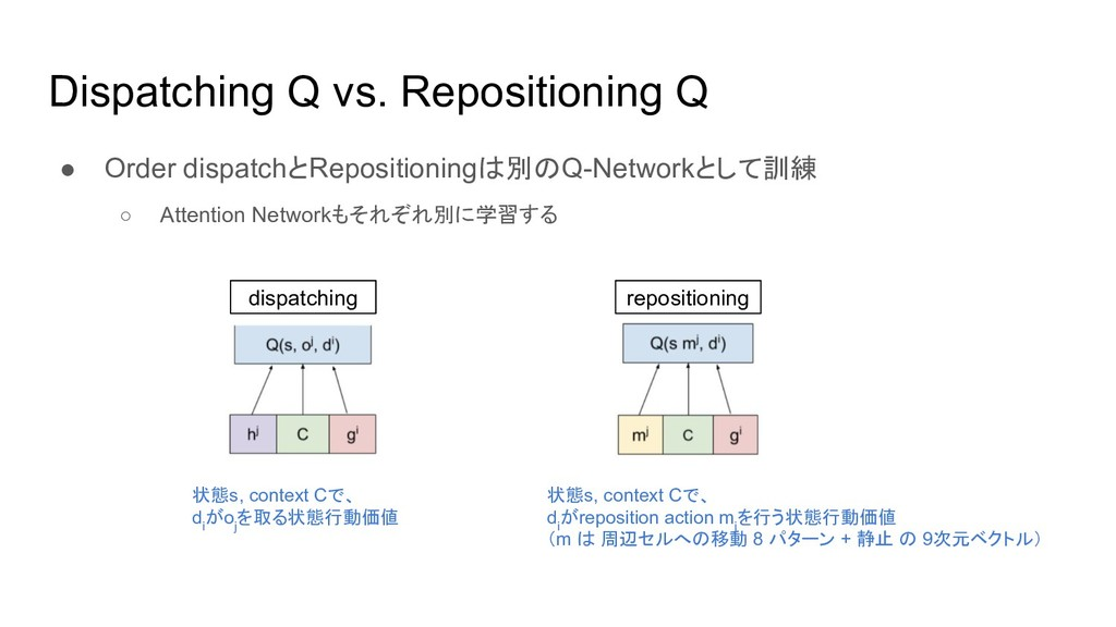 Dispatching Q vs. Repositioning Q ● Order dispa...