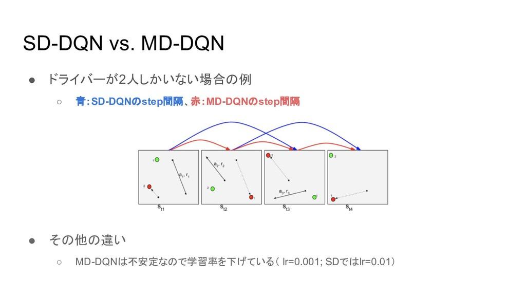 SD-DQN vs. MD-DQN ● ドライバーが2人しかいない場合の例 ○ 青:SD-DQ...