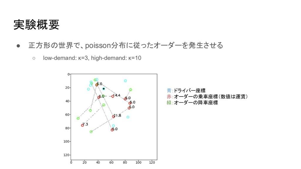 実験概要 ● 正方形の世界で、poisson分布に従ったオーダーを発生させる ○ low-de...