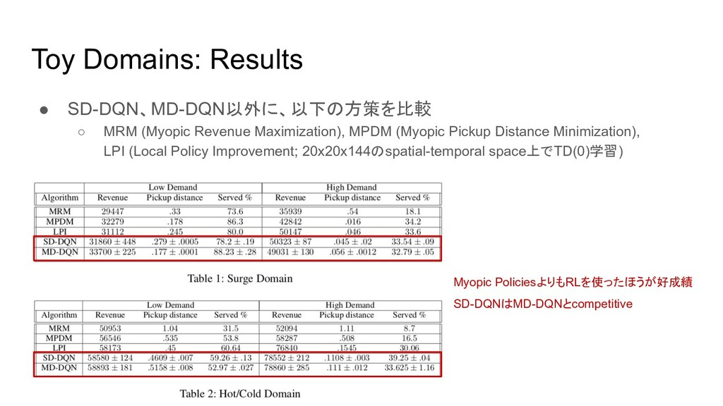 Toy Domains: Results ● SD-DQN、MD-DQN以外に、以下の方策を比...