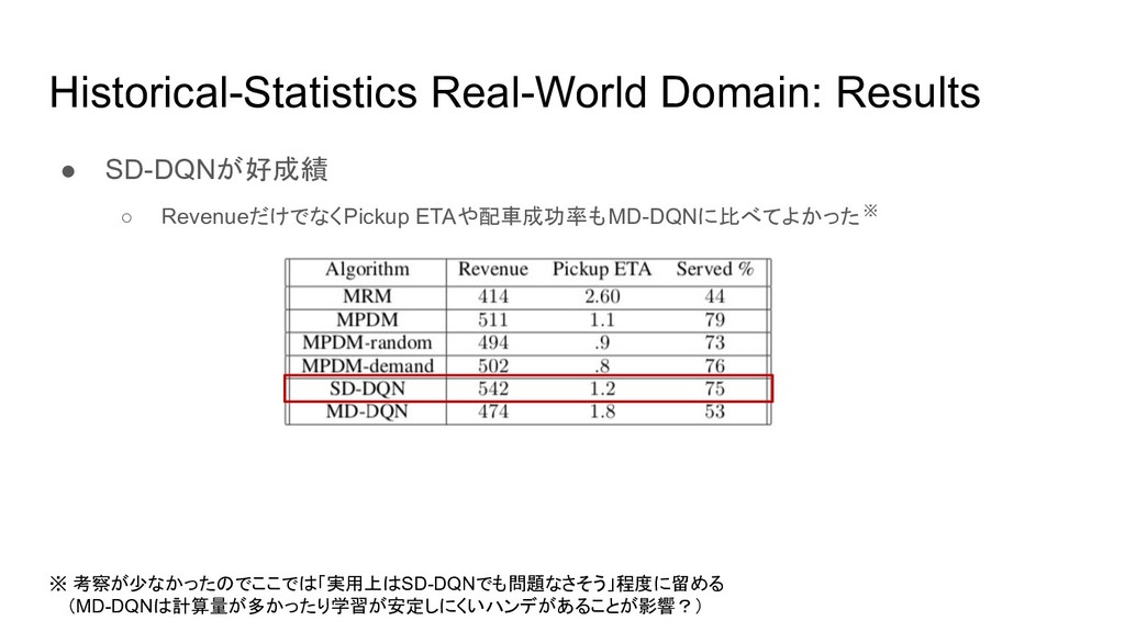 Historical-Statistics Real-World Domain: Result...