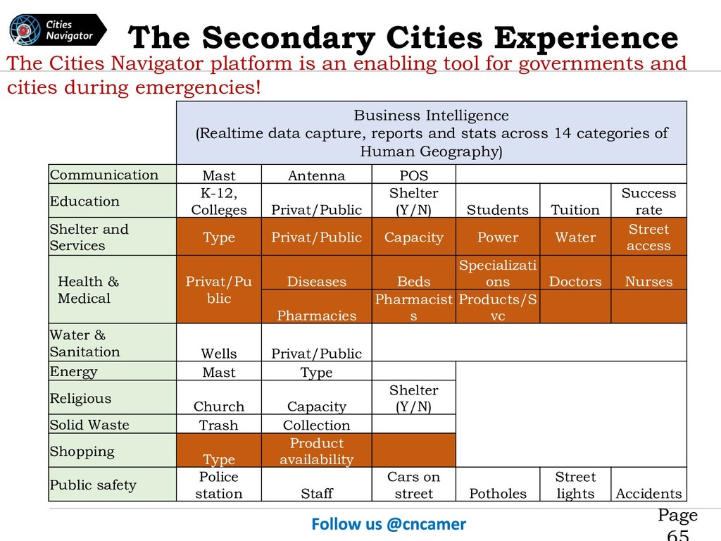 Page The Secondary Cities Experience The Cities...
