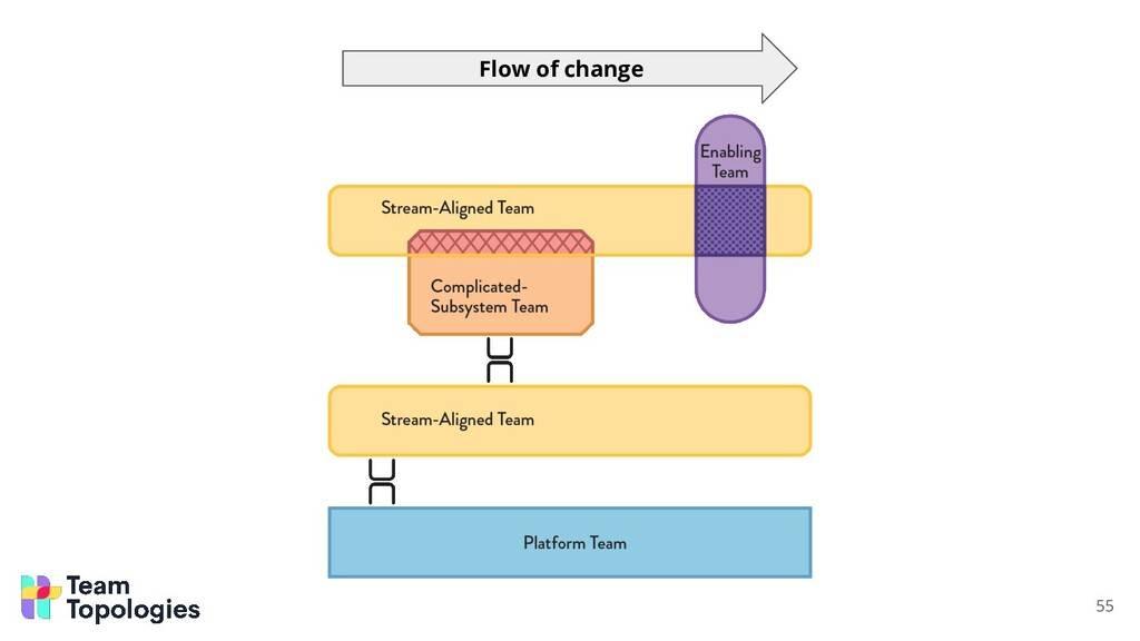 55 Flow of change