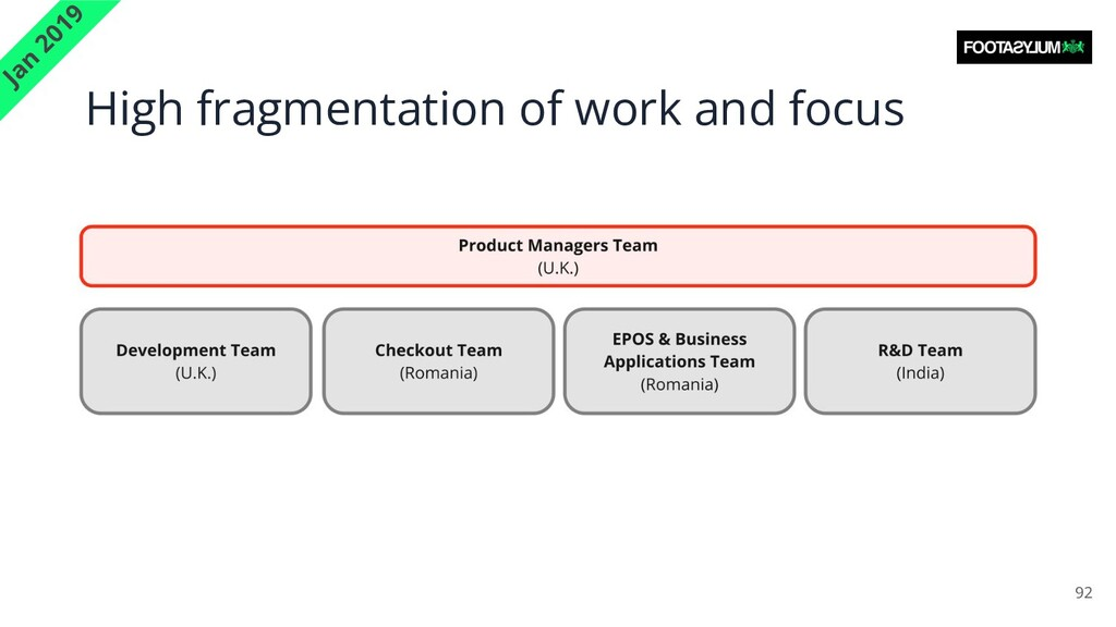 High fragmentation of work and focus 92 Jan 2019