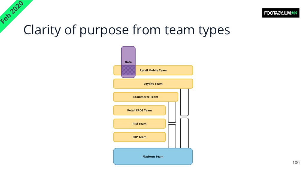Clarity of purpose from team types 100 Feb 2020